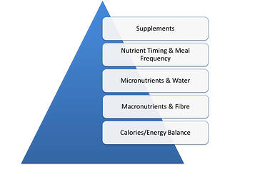 The Muscle Strength Nutrition Pyramid.