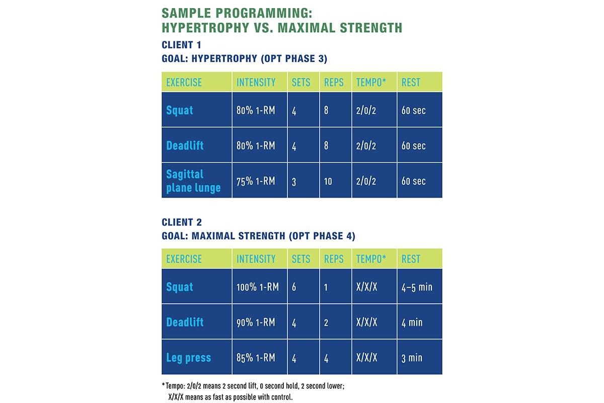 hypertrophy versus maximal strength chart
